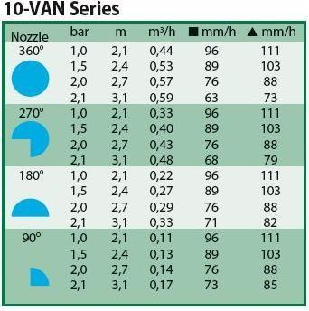 Instelbaar van 10 - 330 graden serie 10 VAN blauw (2,1 tot 3,1 meter).jpg
