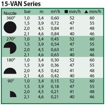 Sproeimondje instelbaar van 0 - 360 graden serie 15 VAN zwart (3,4 tot 4,6 meter).jpg