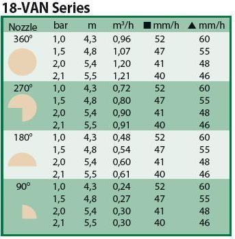 Sproeimondje instelbaar van 0 - 360 graden serie 18 VAN beige (4,3 tot 5,5 meter).jpg