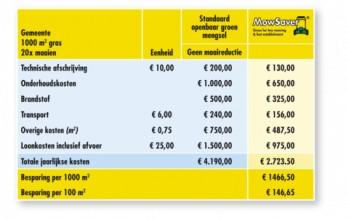 Barenbrug Mow Saver 1 kg (graszaad, laag blijvend gras) 3.png
