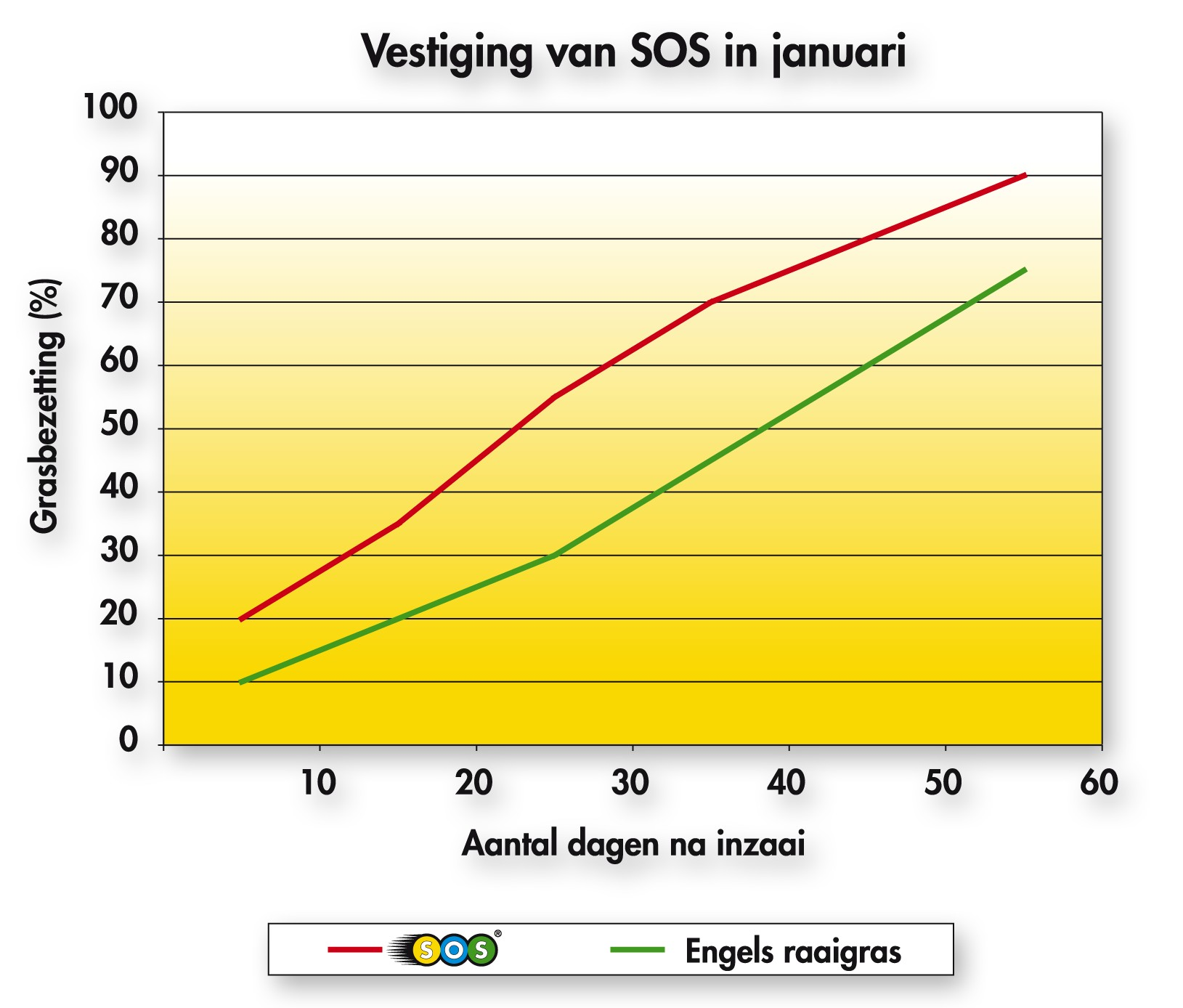 SOS_Tabel_Vestiging